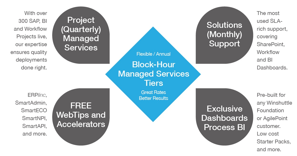 CPS-Block-Hour-Managed-Services-Tiers_Chart